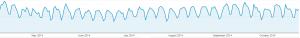 google analytics april to october 2014